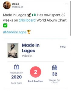 Wizkid's 'Made in Lagos' Has Spent 32 Consecutive Weeks on Billboard World Album Chart